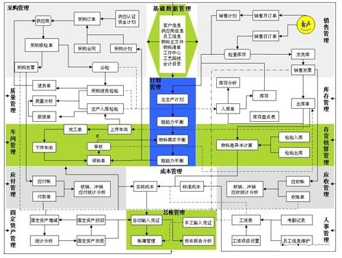建材行业生产管理方案